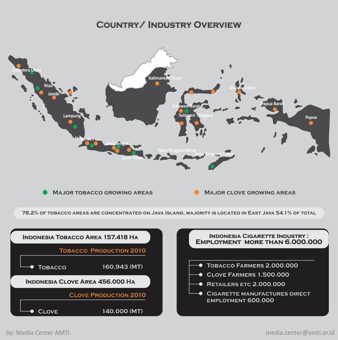 Source: Indonesia Tobacco Society Alliance (Aliansi Masyarakat Tembakau Indonesia)
